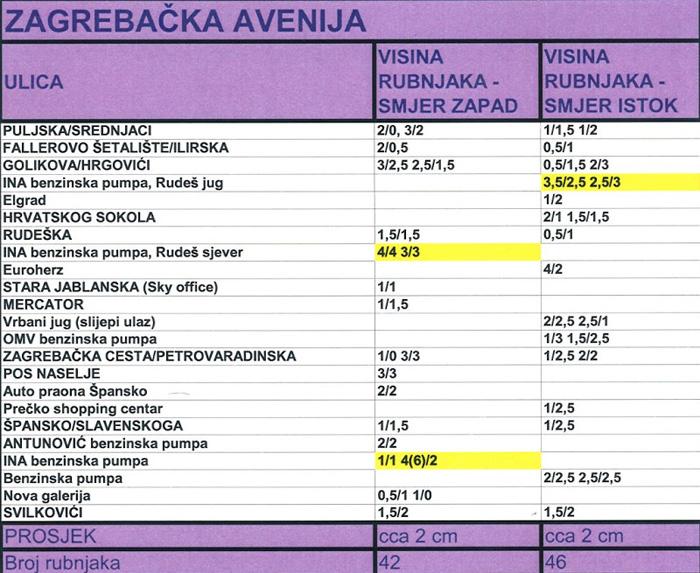 Izmjera i obrada rubnjaka na Zagrebačkoj aveniji. Izmjerio i obradio: Vanja