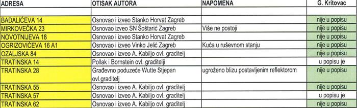"""Popis oznaka s """"potpisima/otiscima"""" graditelja na Trešnjevci [VT 2015.]"""